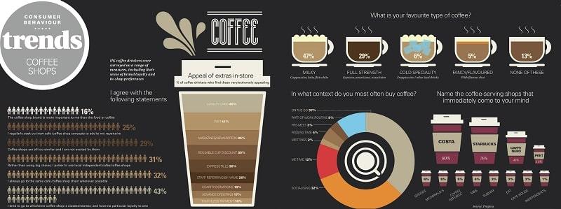 Thiết kế thương hiệu cafe Việt
