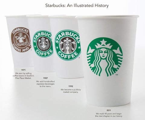 Logo giản hóa starbucks coffee